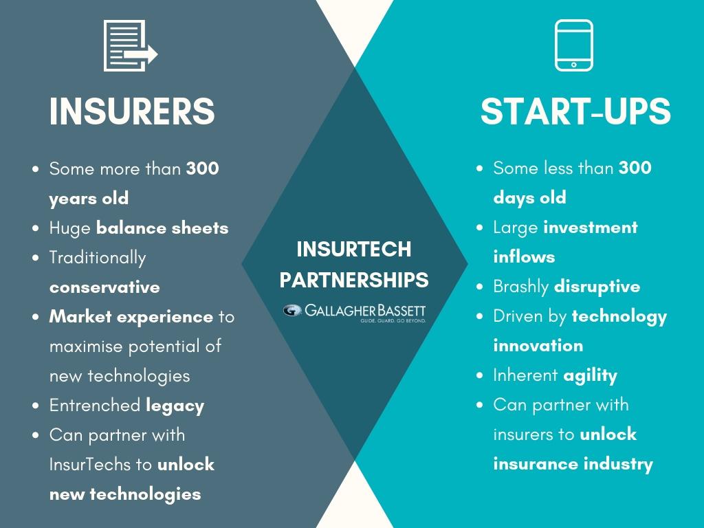 InsurTech Partnerships